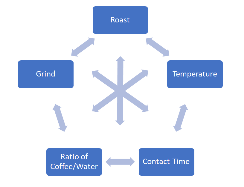 Coffee Brewing Variables